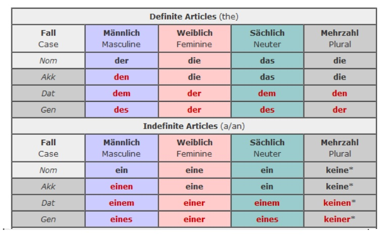 Starting an Intensive German Course - Art of Memory Blog   German Articles Table